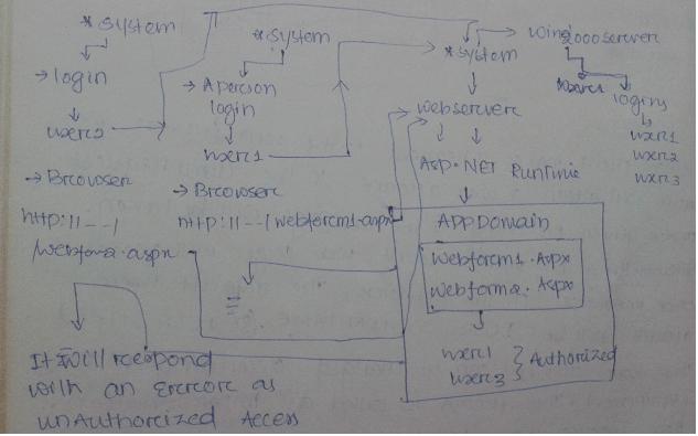 asp.net authentication types