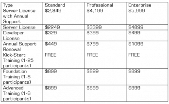 Infowise Ultimate Forms Pricing Details SharePoint forms