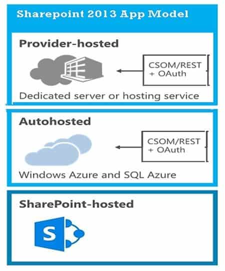 What Are the SharePoint 2013 App Deployment Models?