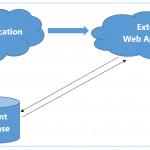 extending web application sharepoint 2013