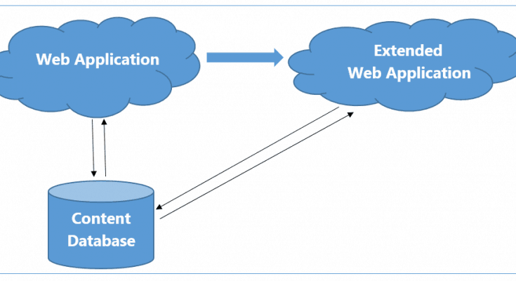 extending web application sharepoint 2013