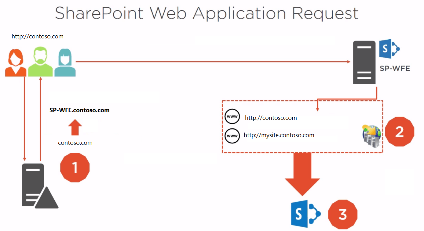 configure alternate access mappings sharepoint 2016 step by step