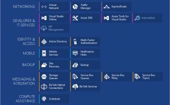 cloud computing and Microsoft Azure tutorials
