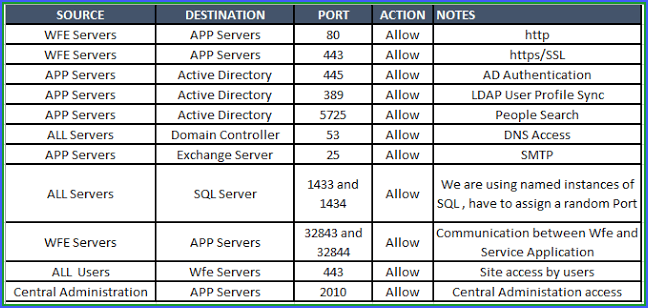 SharePoint 2013 server port numbers.png