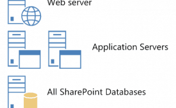 SharePoint 2013 farm server Architecture