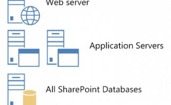 SharePoint 2013 farm server Architecture