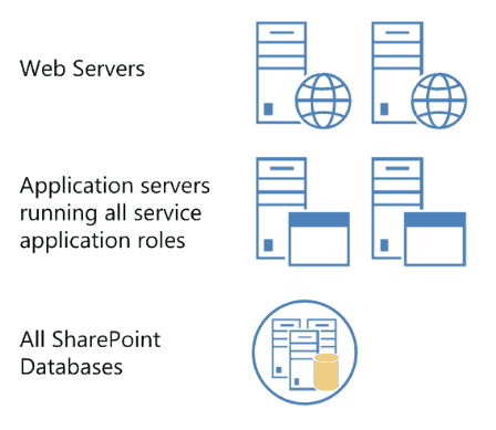 SharePoint 2016 farm server Architecture