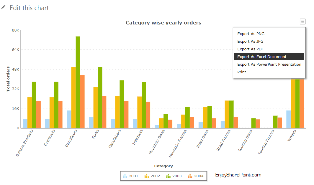 Collabion chart web part in SharePoint 2016