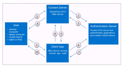 oauth sharepoint 2013 tutorial