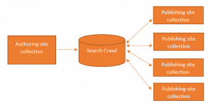 Cross site publishing in SharePoint 2013