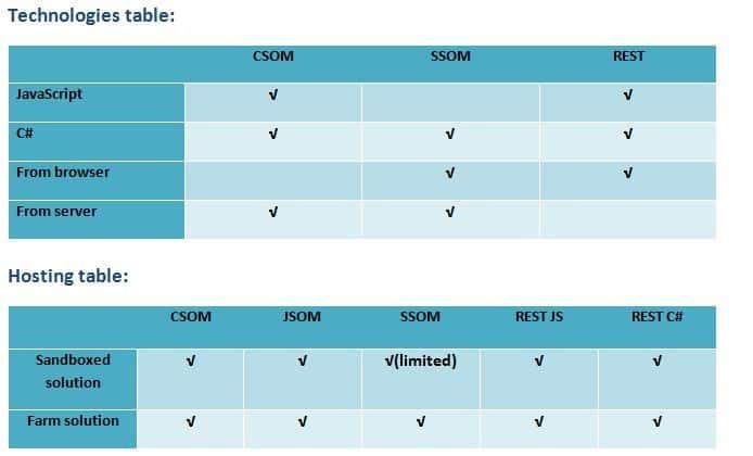 sharepoint csom vs ssom, sharepoint csom vs rest api, sharepoint jsom vs csom
