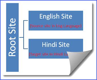 sharepoint 2013 multilingual variation
