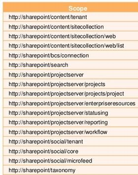 sharepoint online apps permission scope.jpg