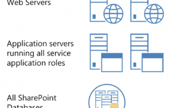 SharePoint 2019 farm server Architecture