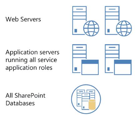 SharePoint 2019 farm server Architecture