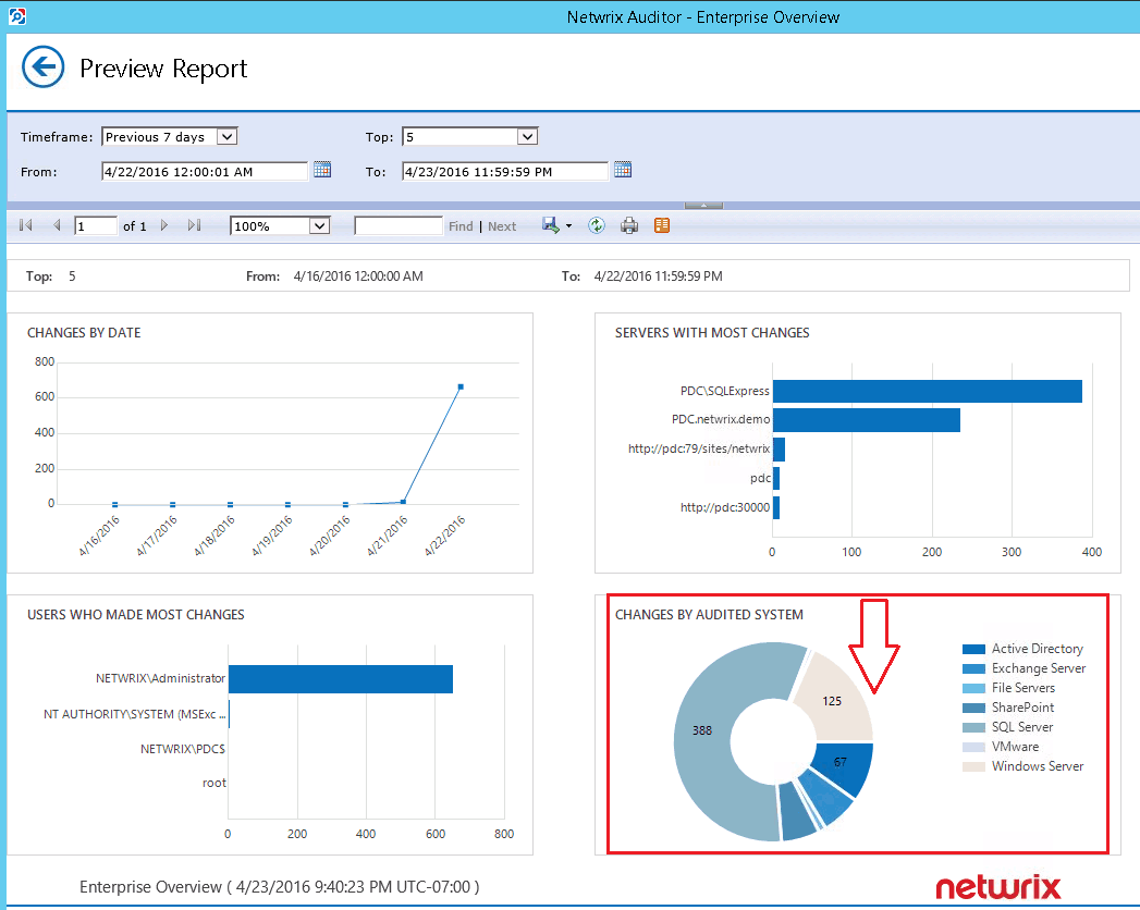 Netwrix Auditor for SharePoint