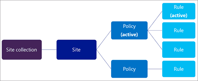document deletion policy sharepoint