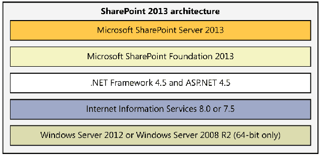 SharePoint 2013 Architecture