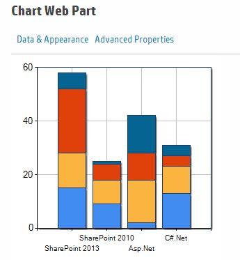 charts sharepoint 2013