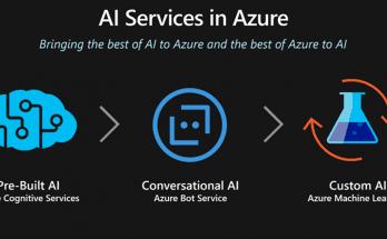 azure artificial intelligence