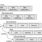 SharePoint server object model examples