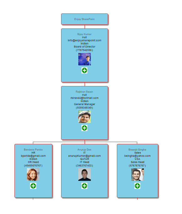 Create organization chart from list in SharePoint Online using javascript
