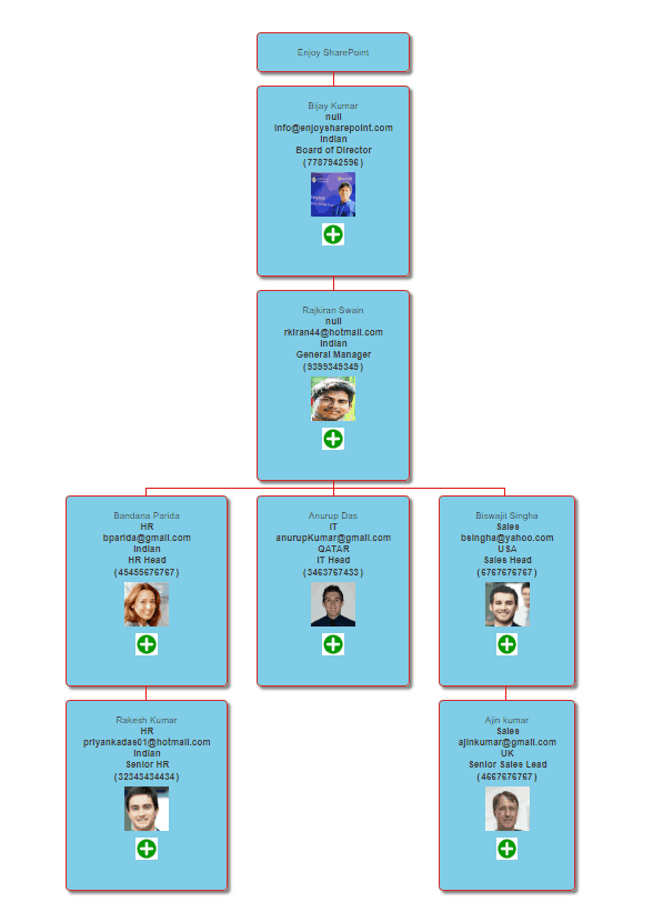 create organization chart in sharepoint using javascript