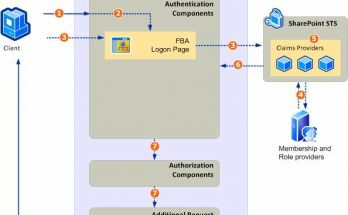 Different Types of Authentication Architecture In SharePoint 2010
