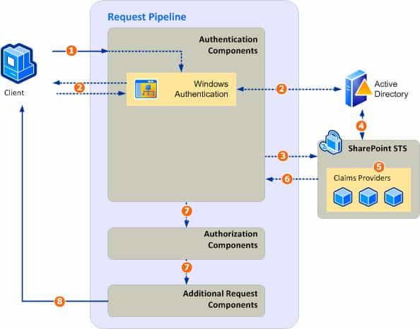 Windows authentication in sharepoint