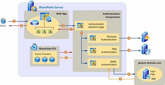 Different Types of Authentication Architecture In SharePoint