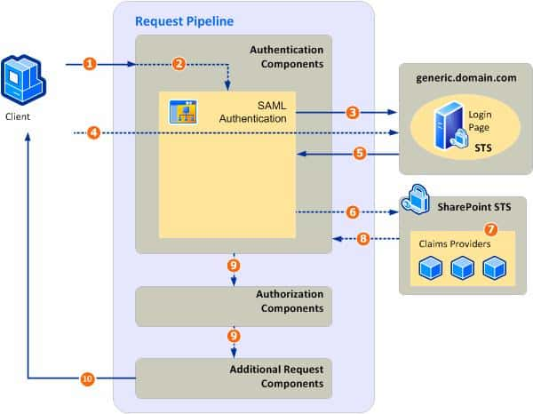 SAML Token-Based Authentication in SharePoint
