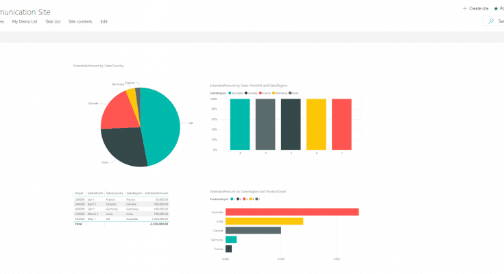 integrate power bi with sharepoint online