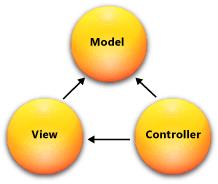 Asp.Net mvc 4 tutorial