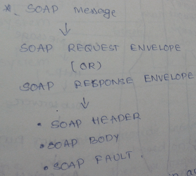 What is SOAP in Asp.Net