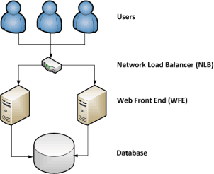 Web Front End server (WFE) in SharePoint 2010