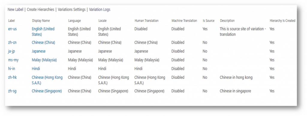 SharePoint Online Variation translation