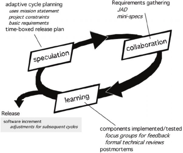 Agile Driven Methods