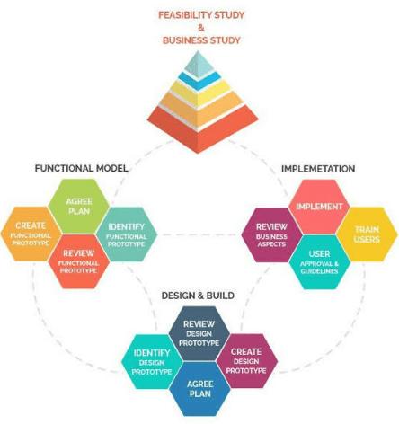 What is Agile Methodology