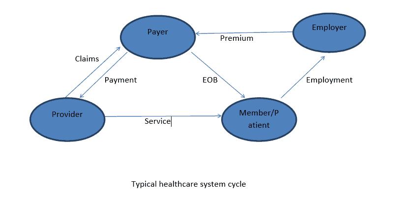 General Healthcare