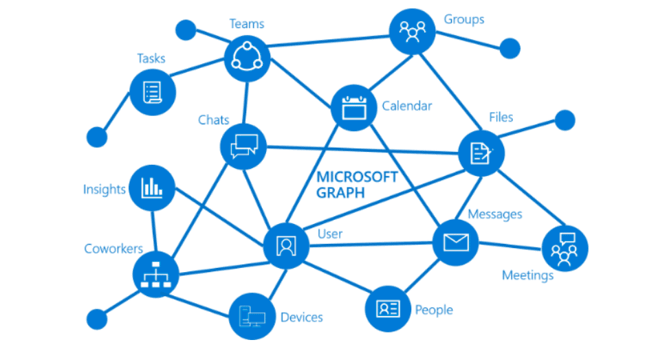 what is microsoft graph api