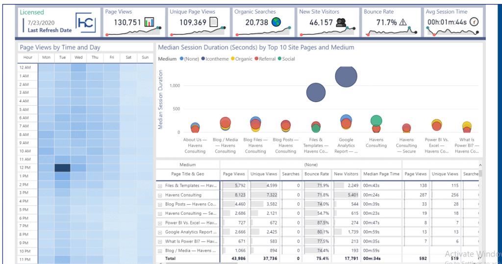 display power bi google analytics in powerapps