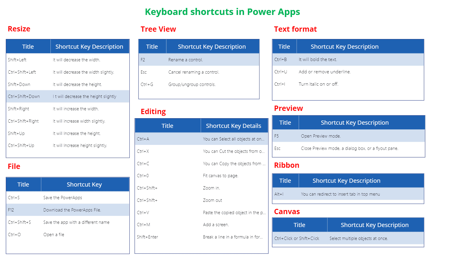 PowerApps keyboard shortcuts