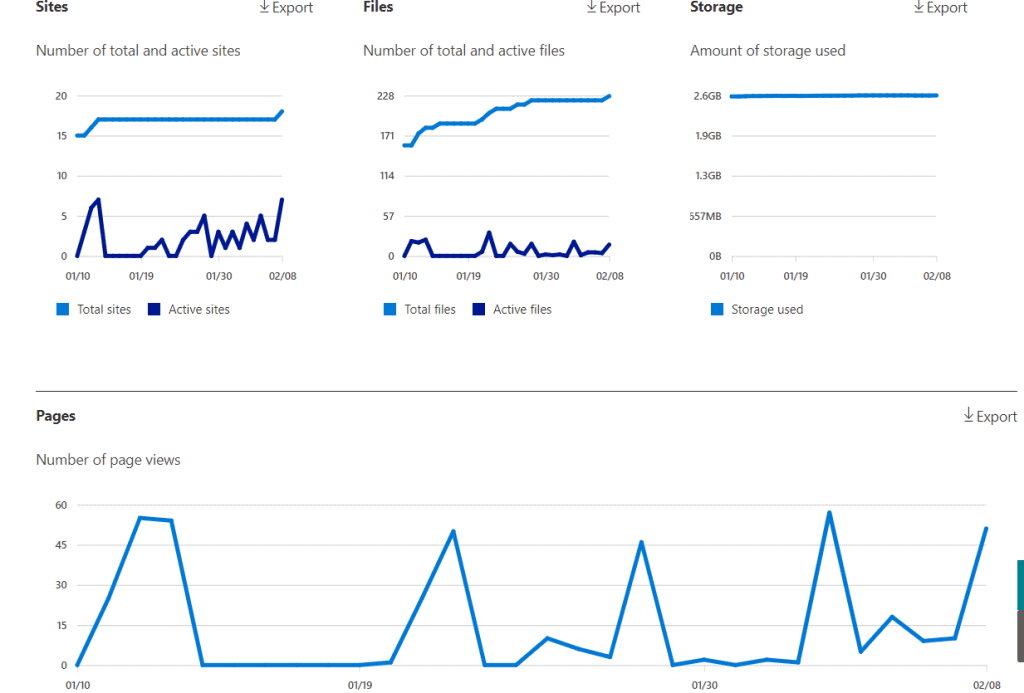 SharePoint site usage report in Microsoft 365 admin