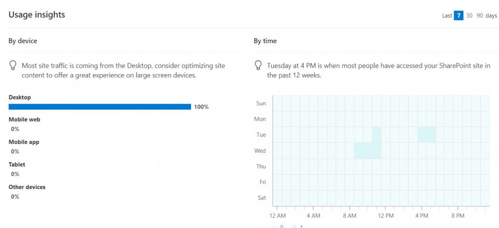 tracking usage on sharepoint