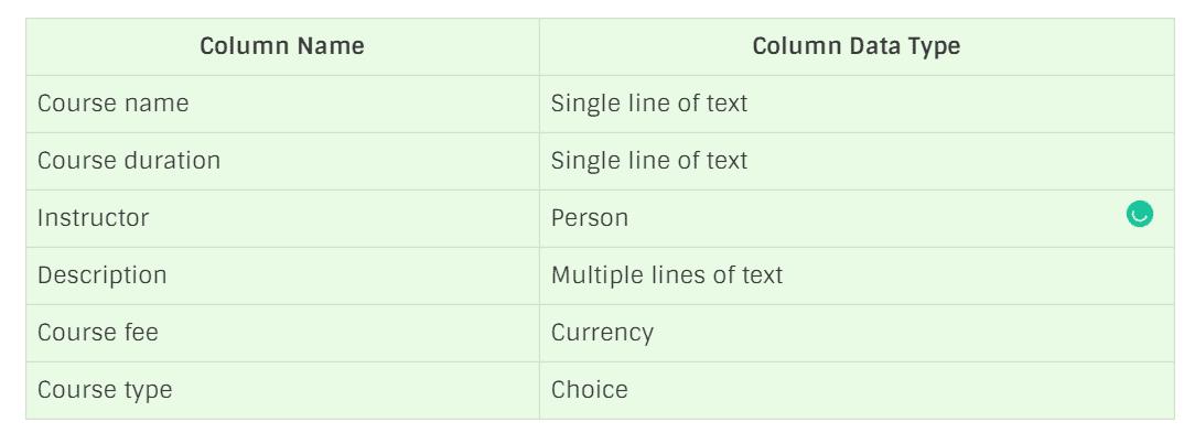 sharepoint custom list examples