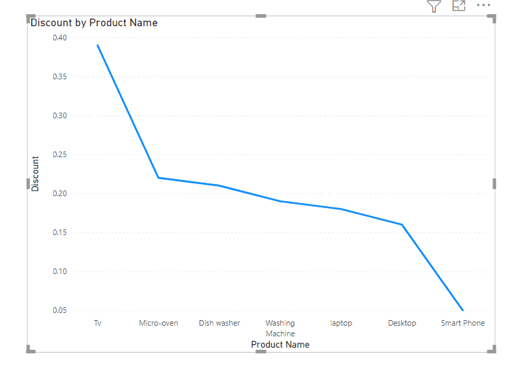 Discount by product name in the Line chart