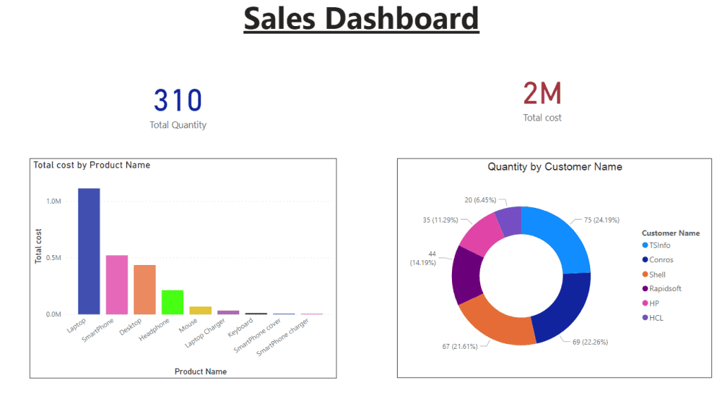 What is a dashboard in Power BI