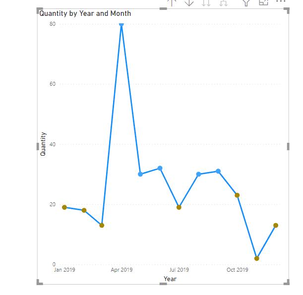 Power Bi Line chart marker color based on the value
