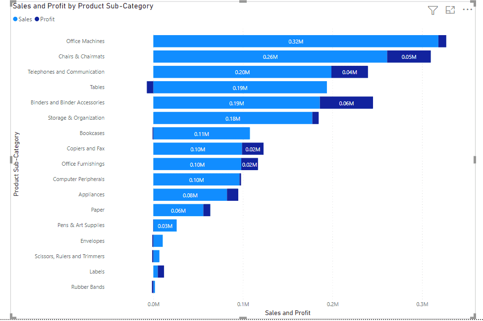 Power bi bar chart with multiple values