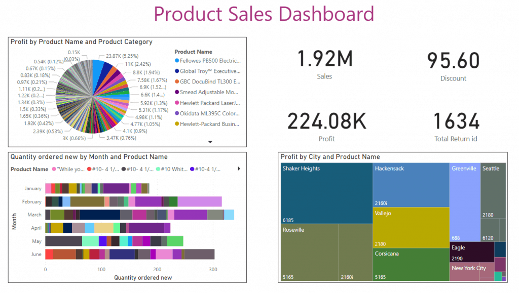 power bi dashboard examples with data